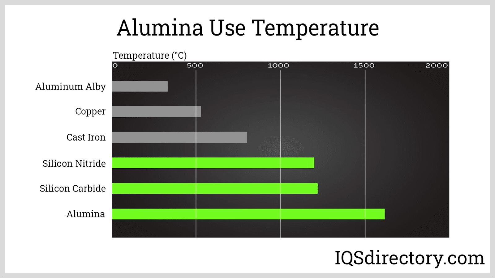 Alumina Use Temperature