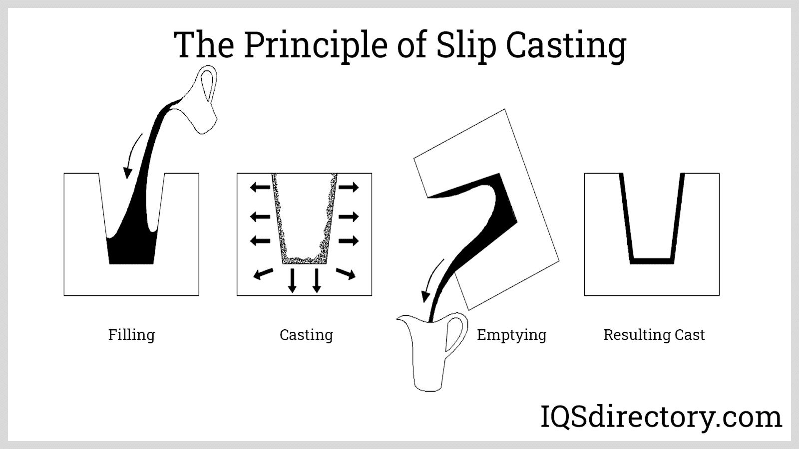 The Principle of Slip Casting
