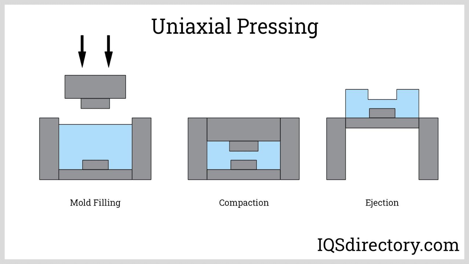 Uniaxial Pressing