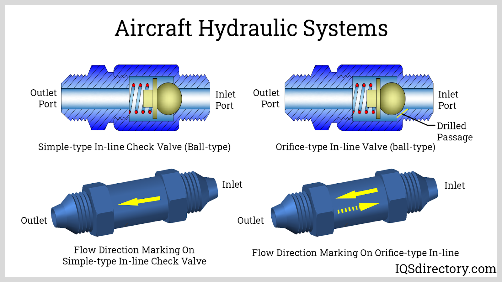Aircraft Hydraulic Systems Check Valves