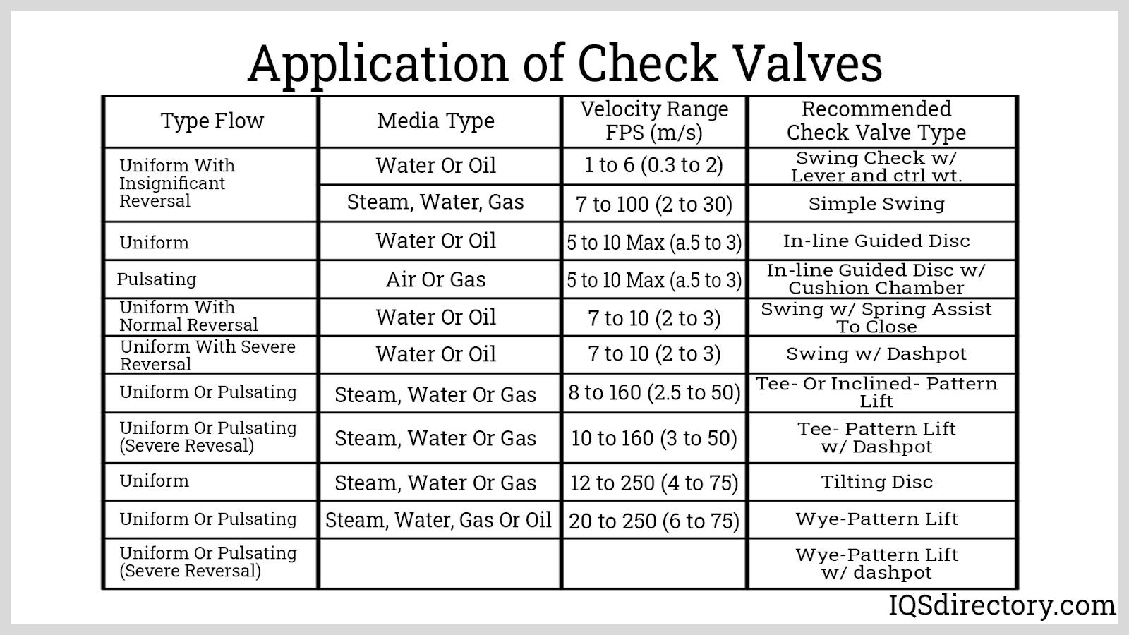 Application of Check Valves