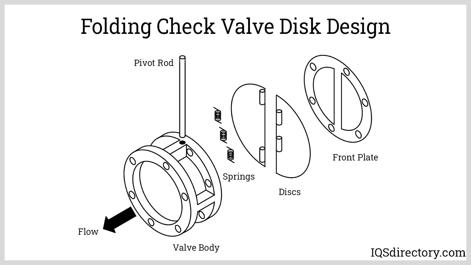 Folding Check Valve Disk Design