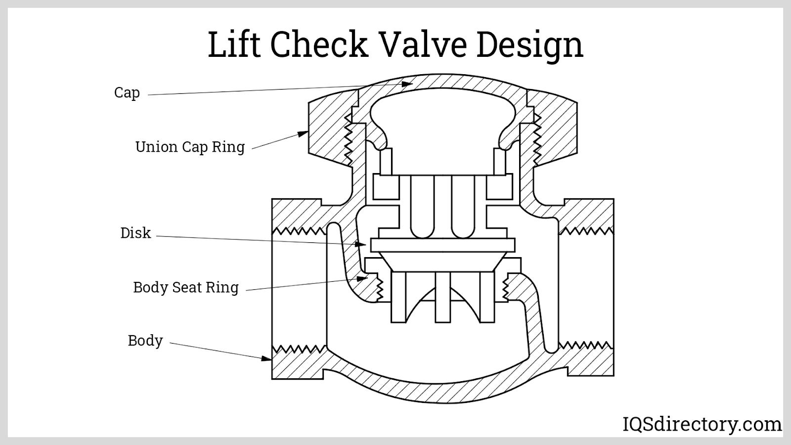 Lift Check Valve Design