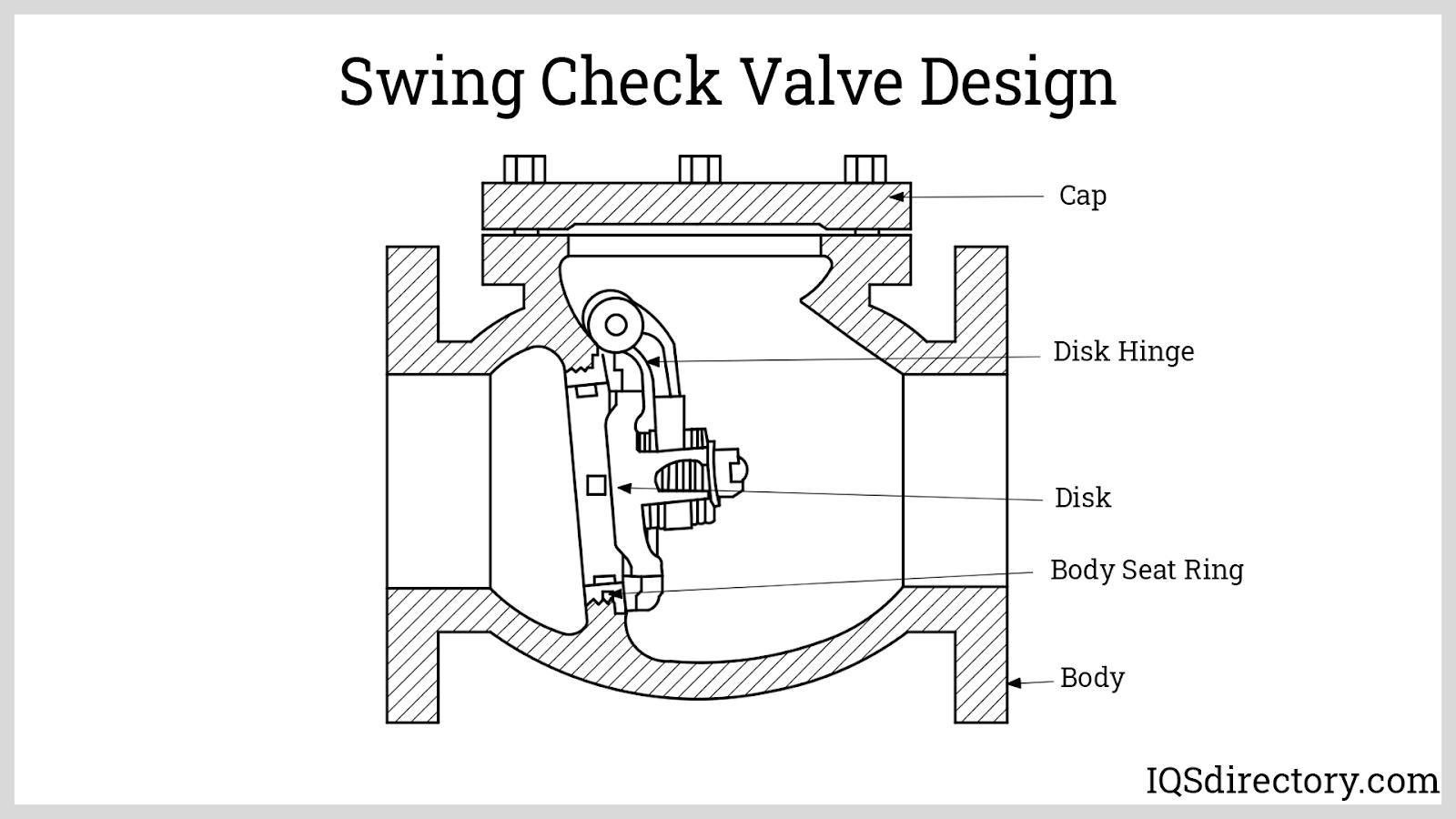 Swing Check Valve Design