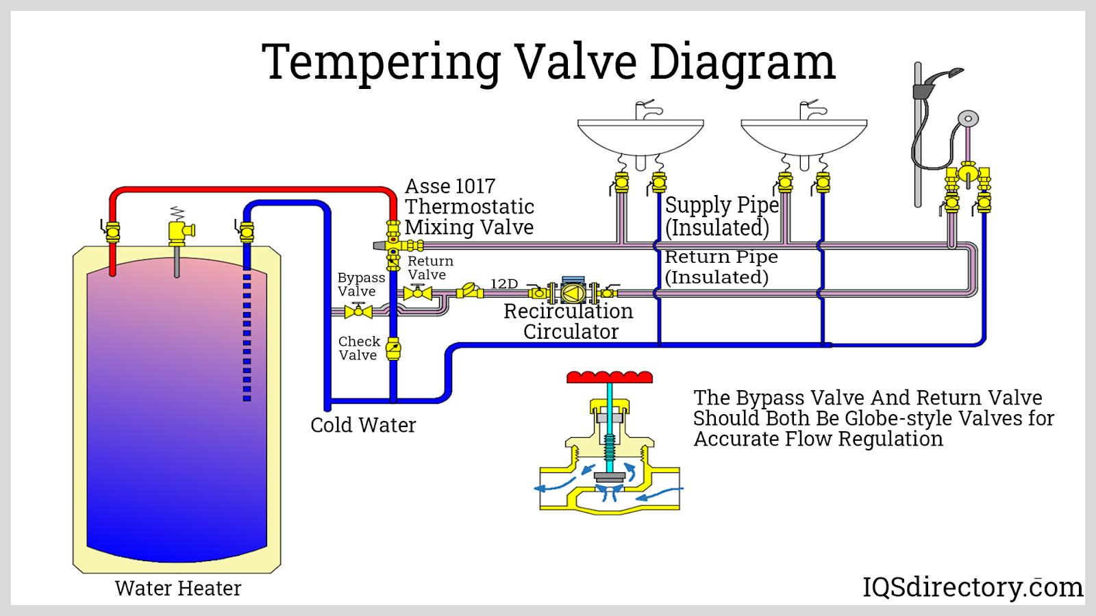 Tempering Valve Diagram