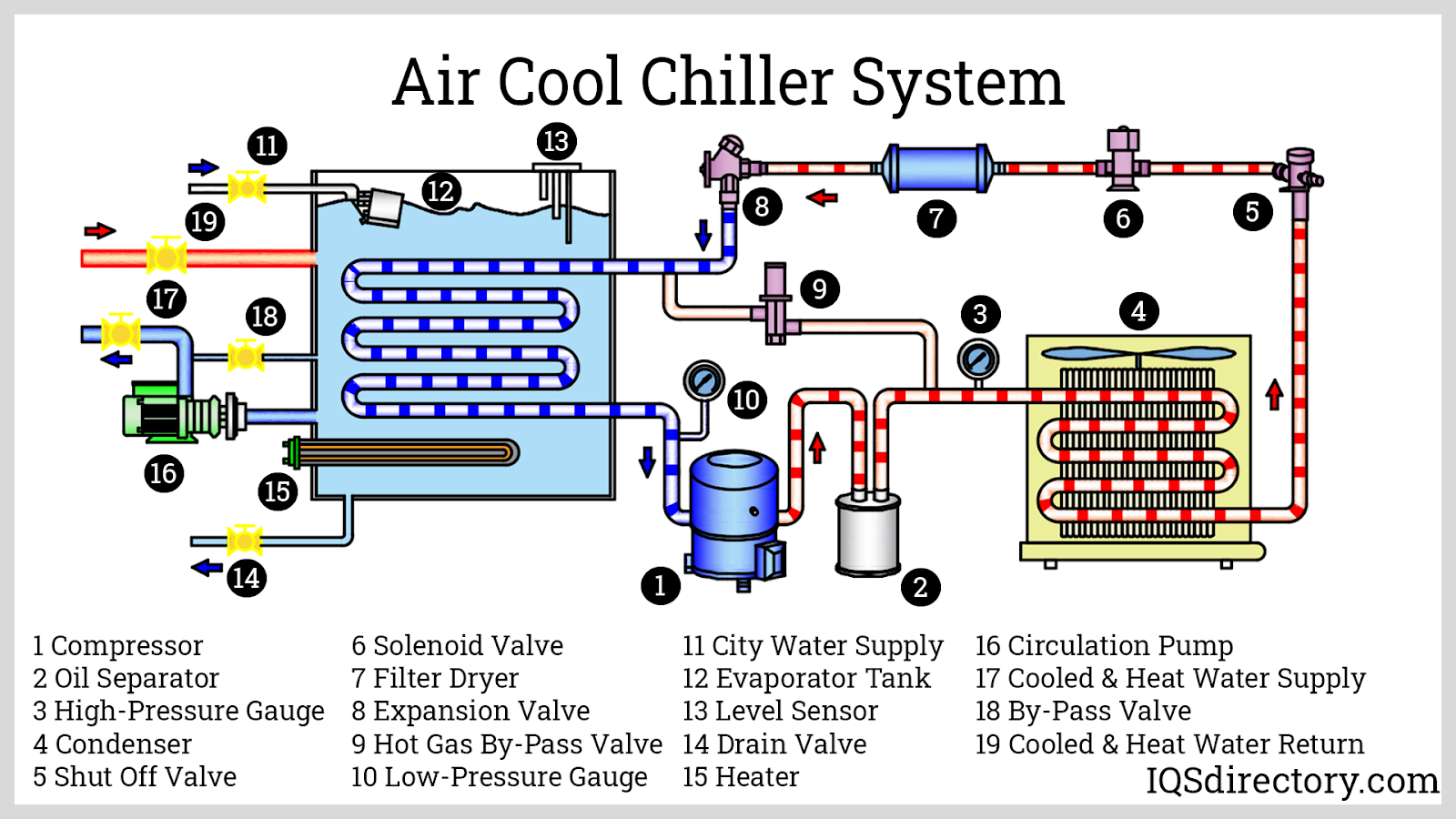 Air Cool Chiller System