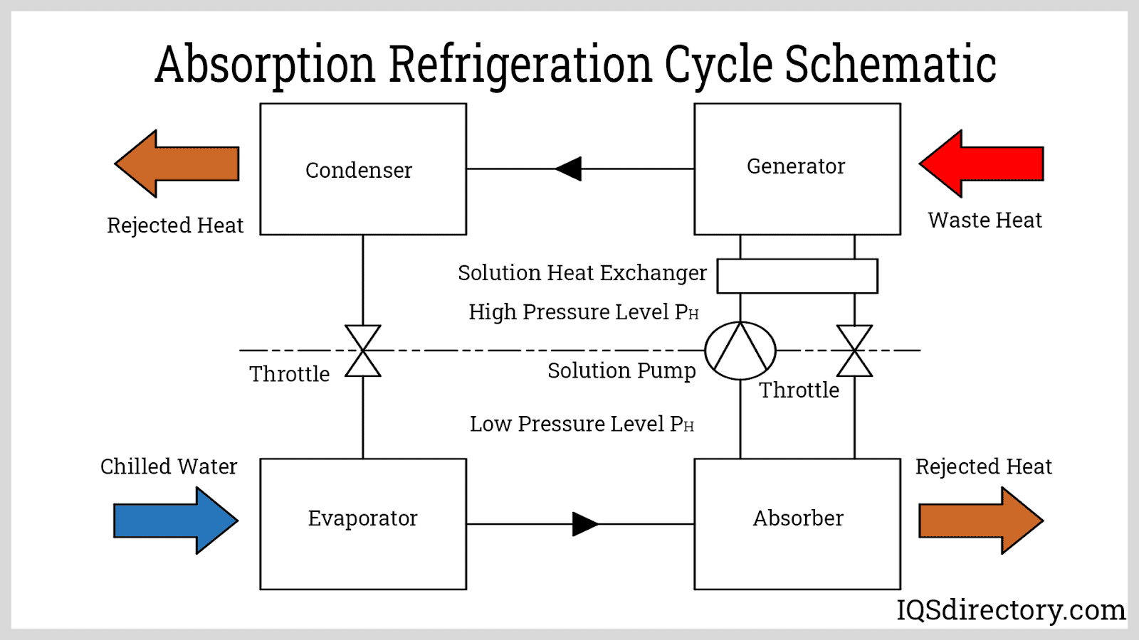 Absorption Refrigeration Cycle Schematic