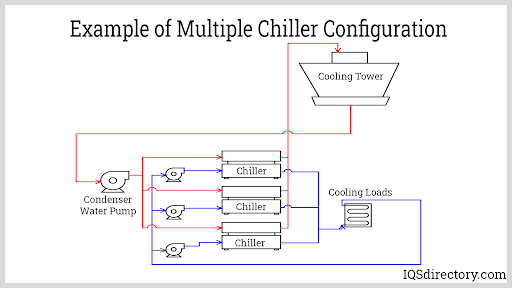 Multiple Chiller Configurations