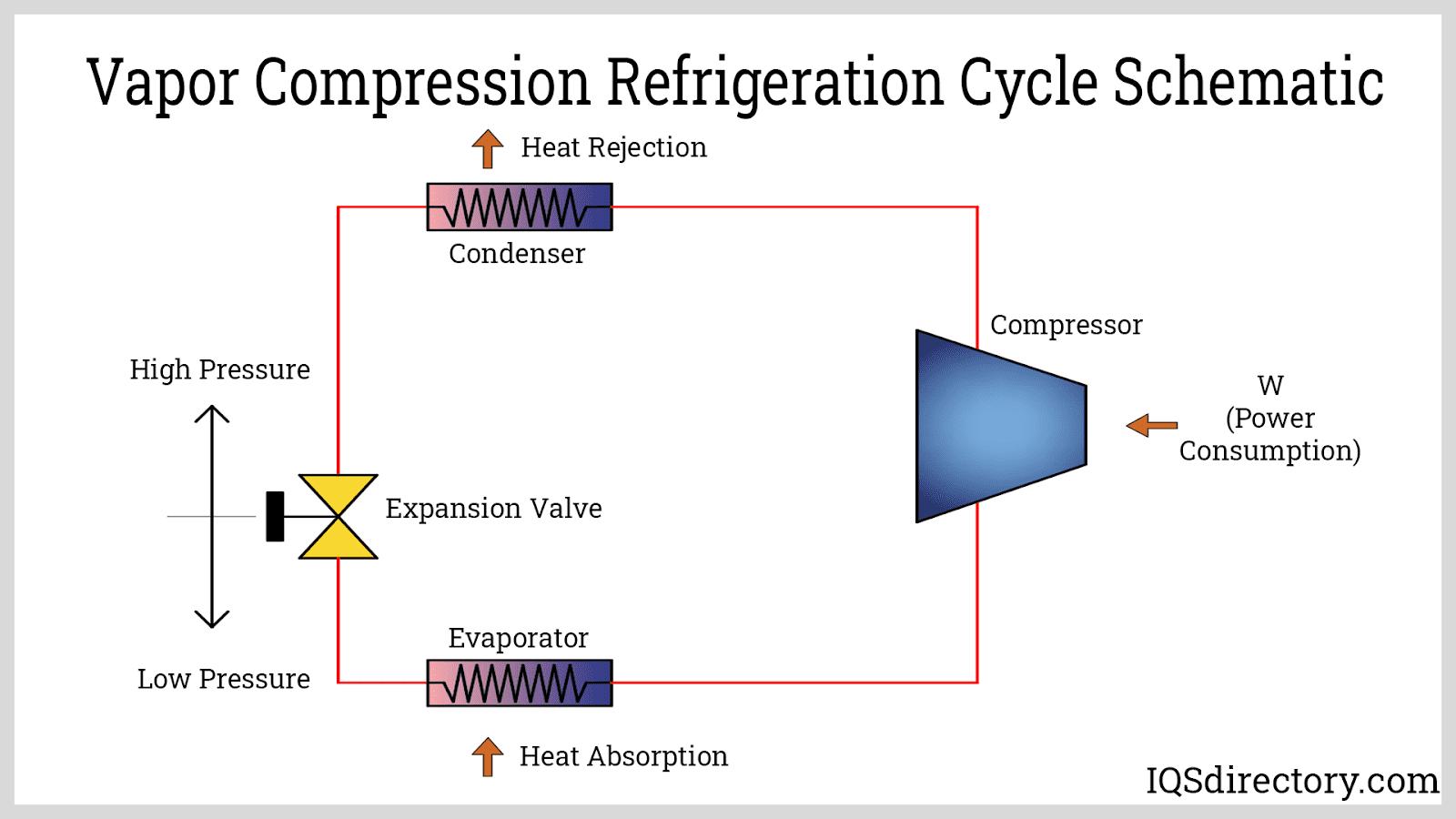 Vapor Compression Refigeration Cycle Schematic