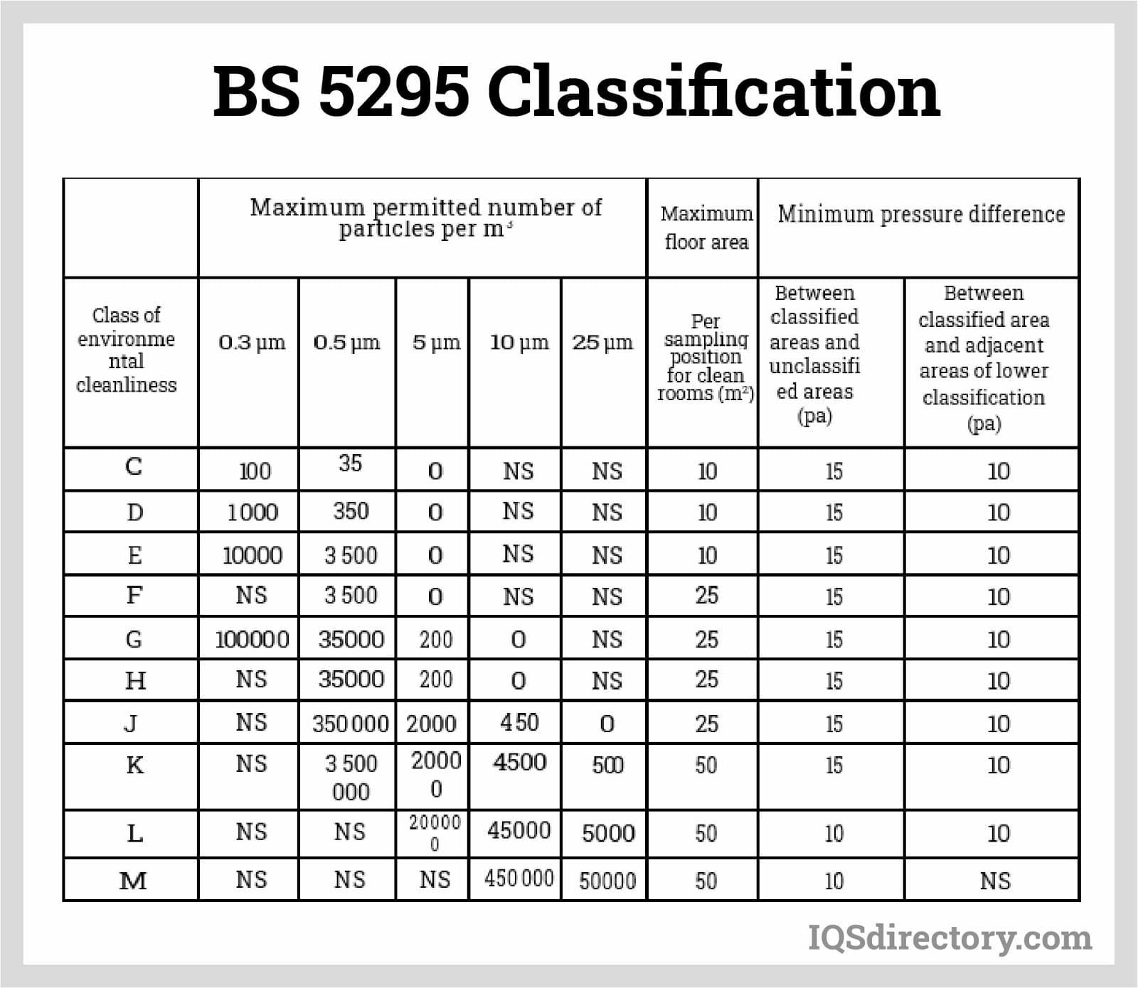 BS 5295 Classifications