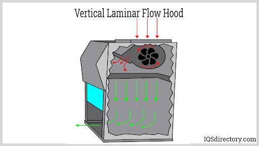 Vertical Laminar Flow Hood
