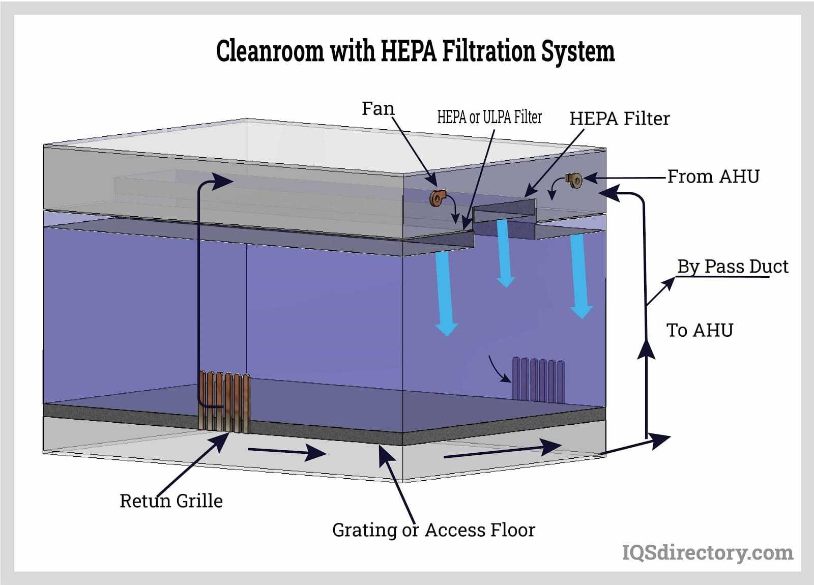 Cleanroom with HEPA Filtration System