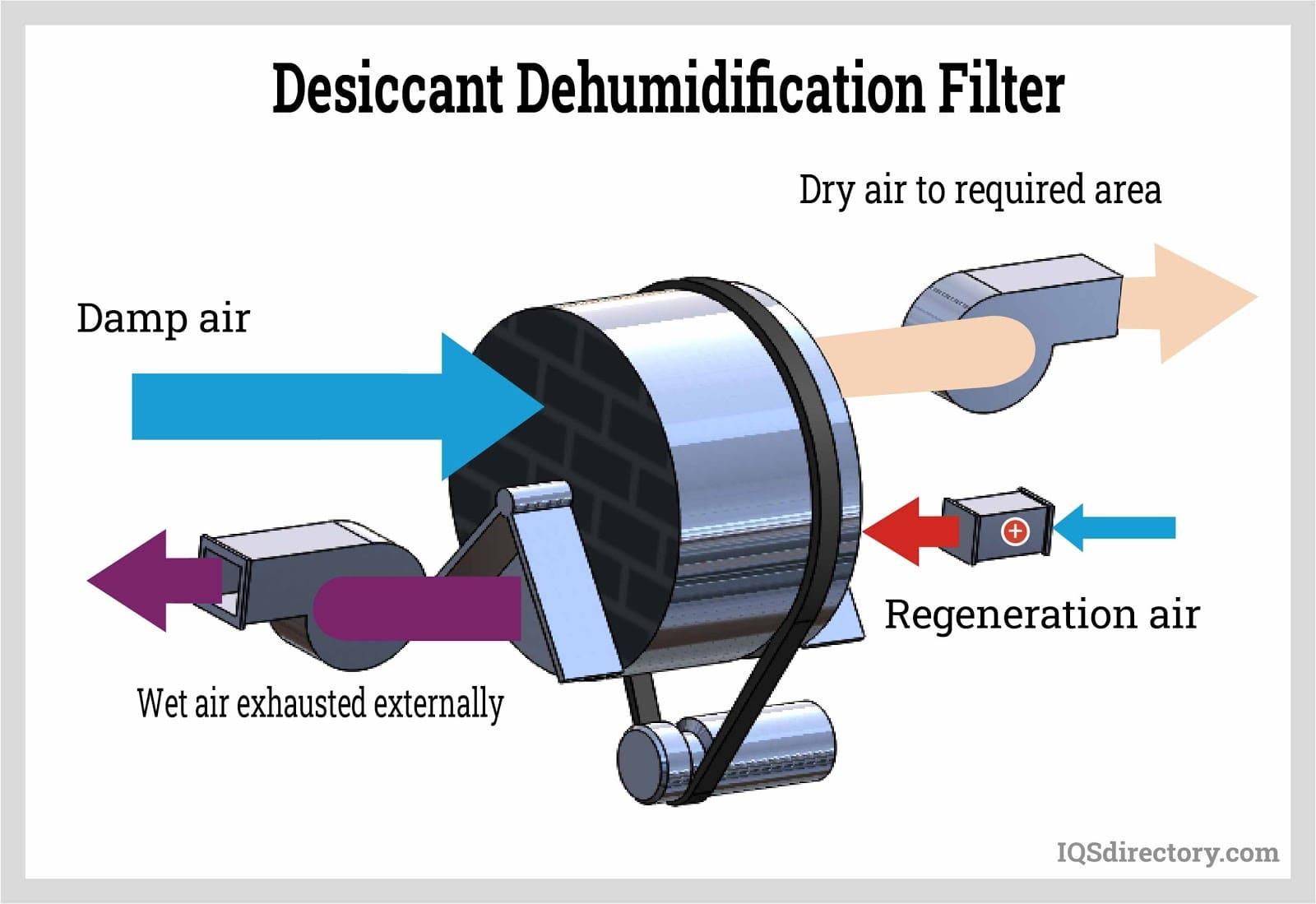 Desiccant Dehumidification Filter