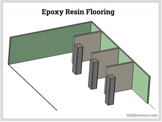 Epoxy Resin Flooring