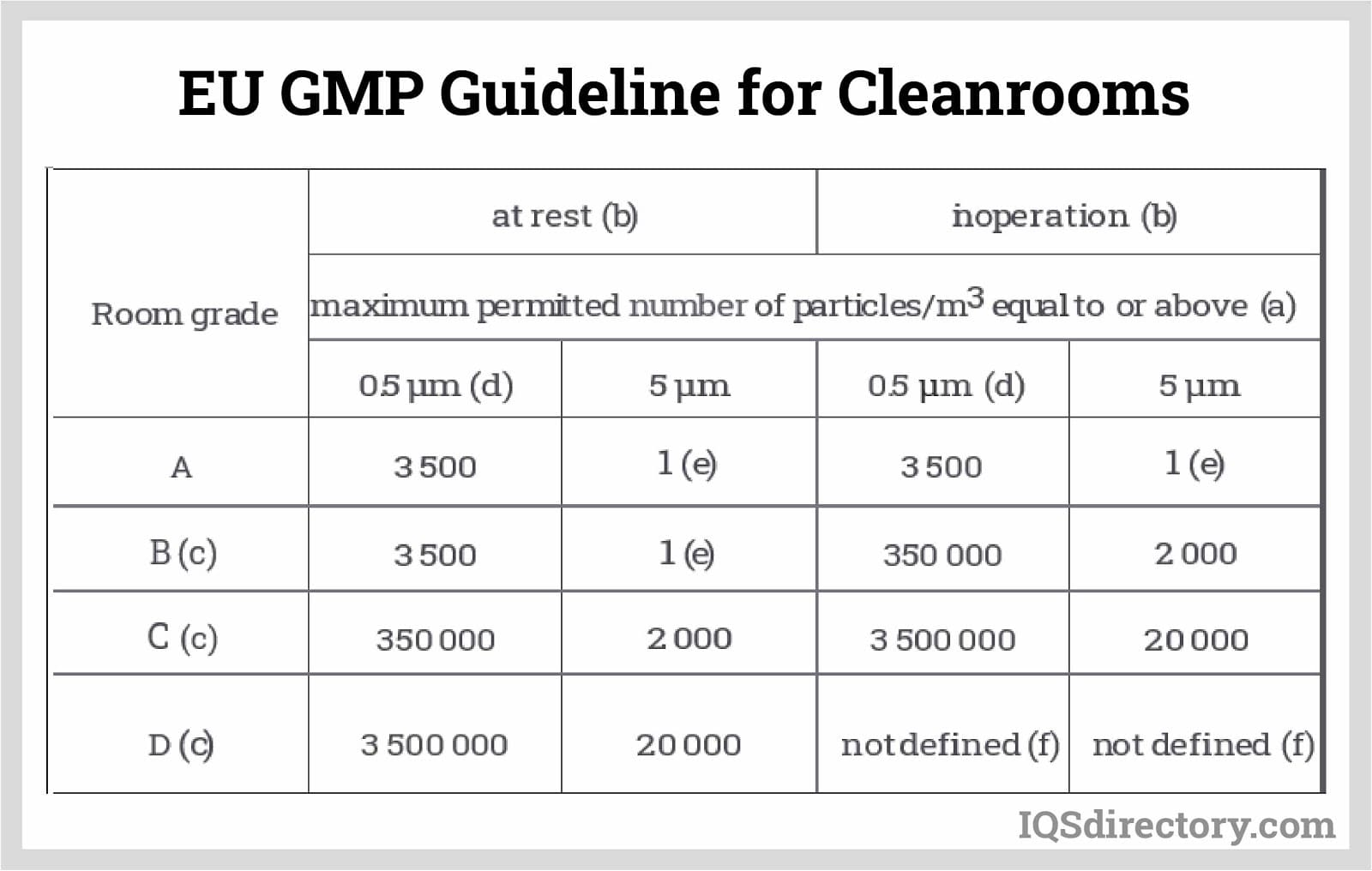 EU GMP Guidelines for Cleanrooms