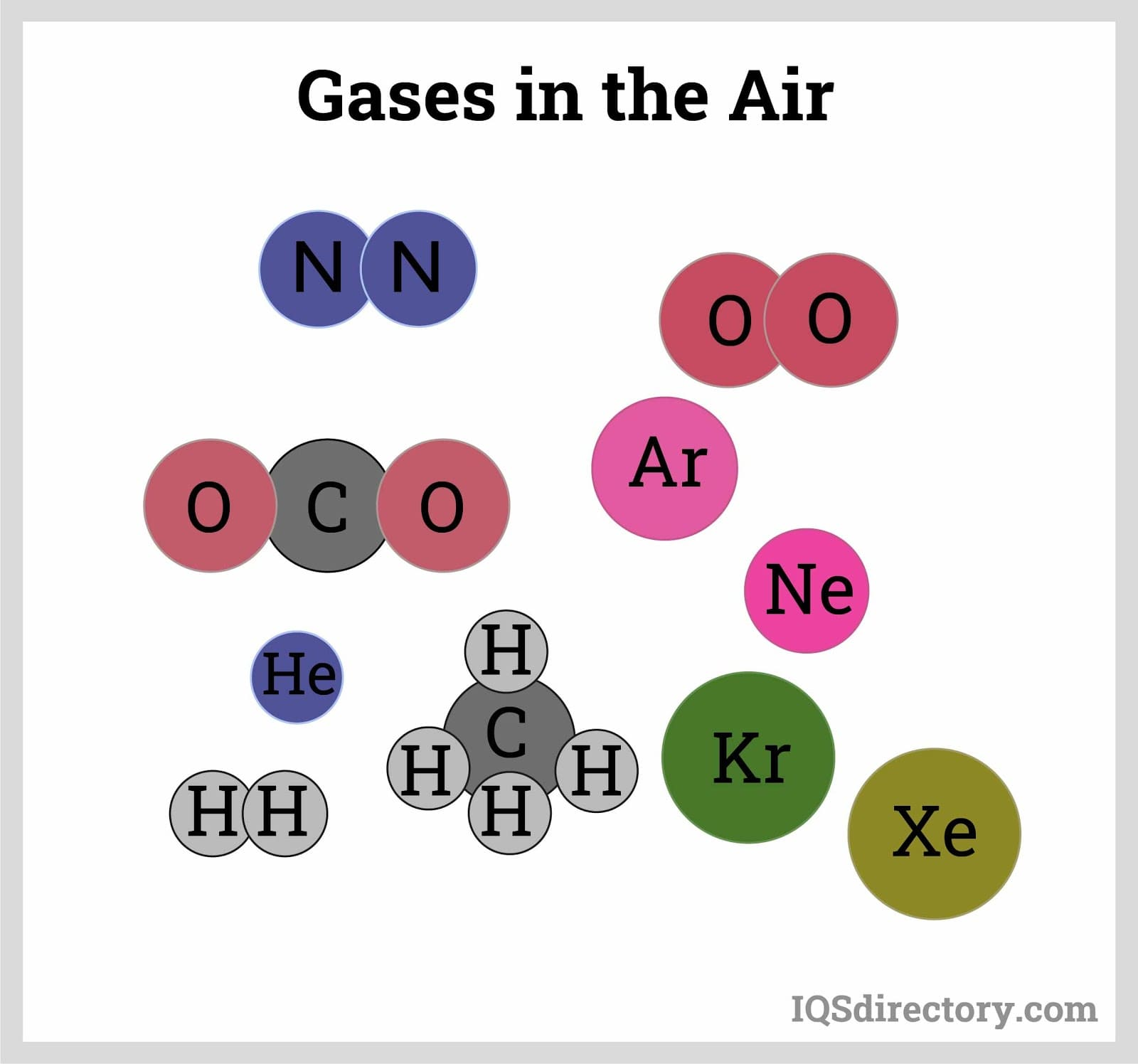 Gases in the Air