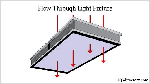 Flow Through Light Fixture