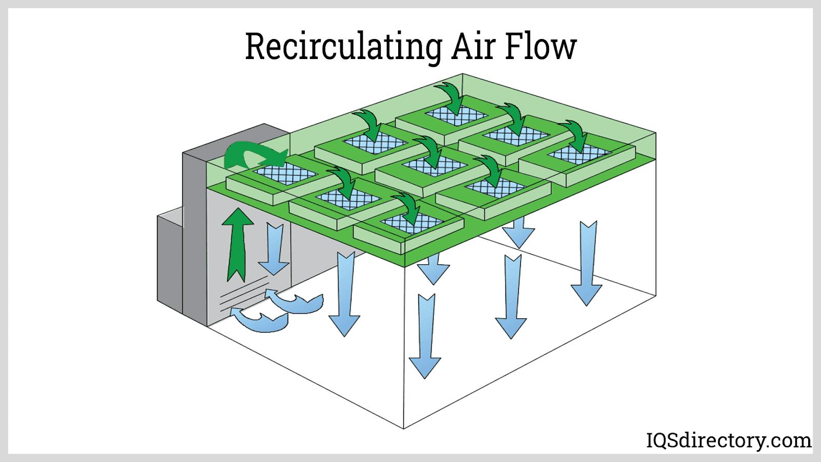 Recirculating Air Flow