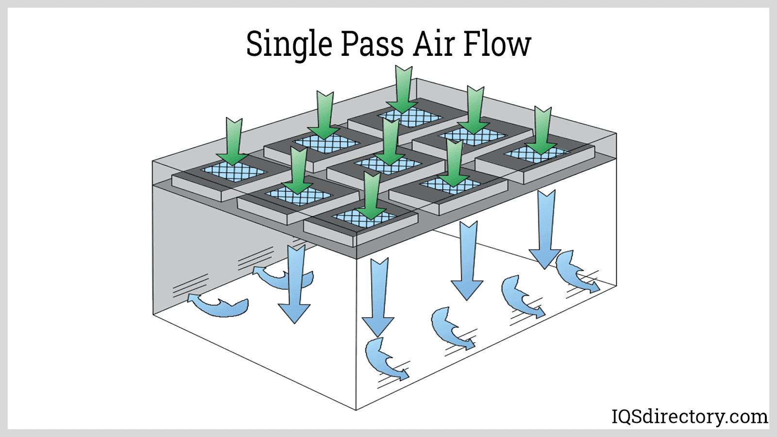 Single Pass Air Flow