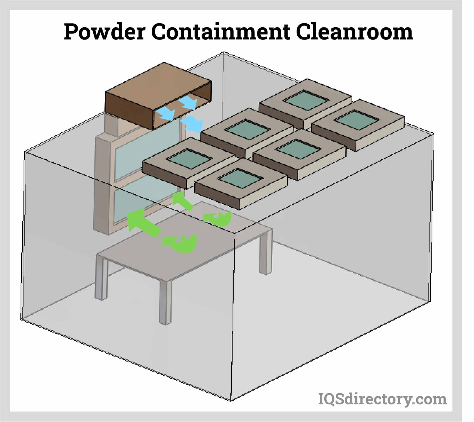 Powder Containment Cleanroom