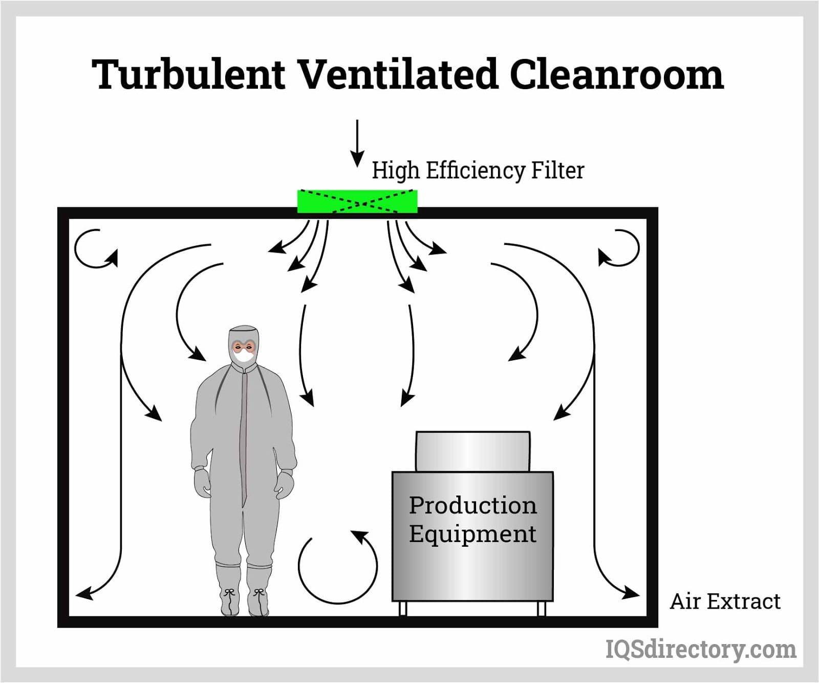 Turbulent Ventilated Cleanroom