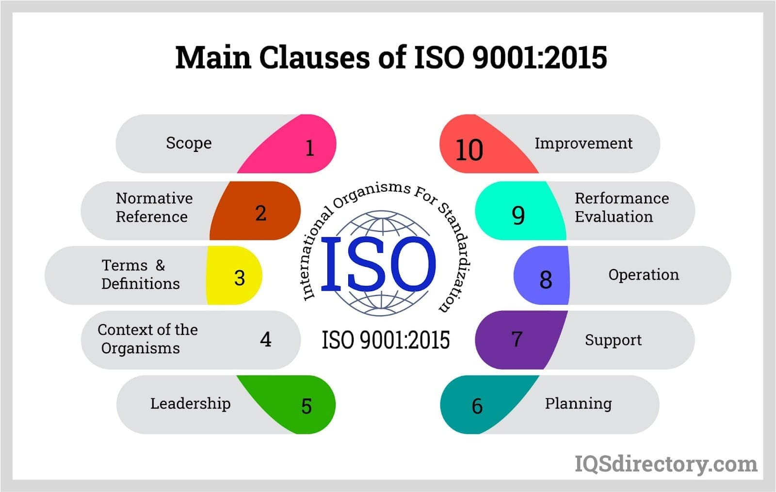 Main Clauses of ISO 9001:2015