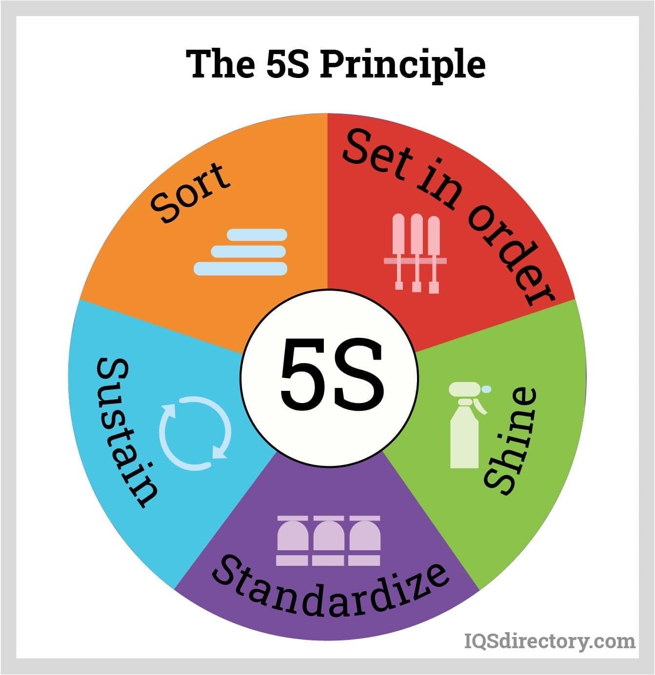 The 5S Principle