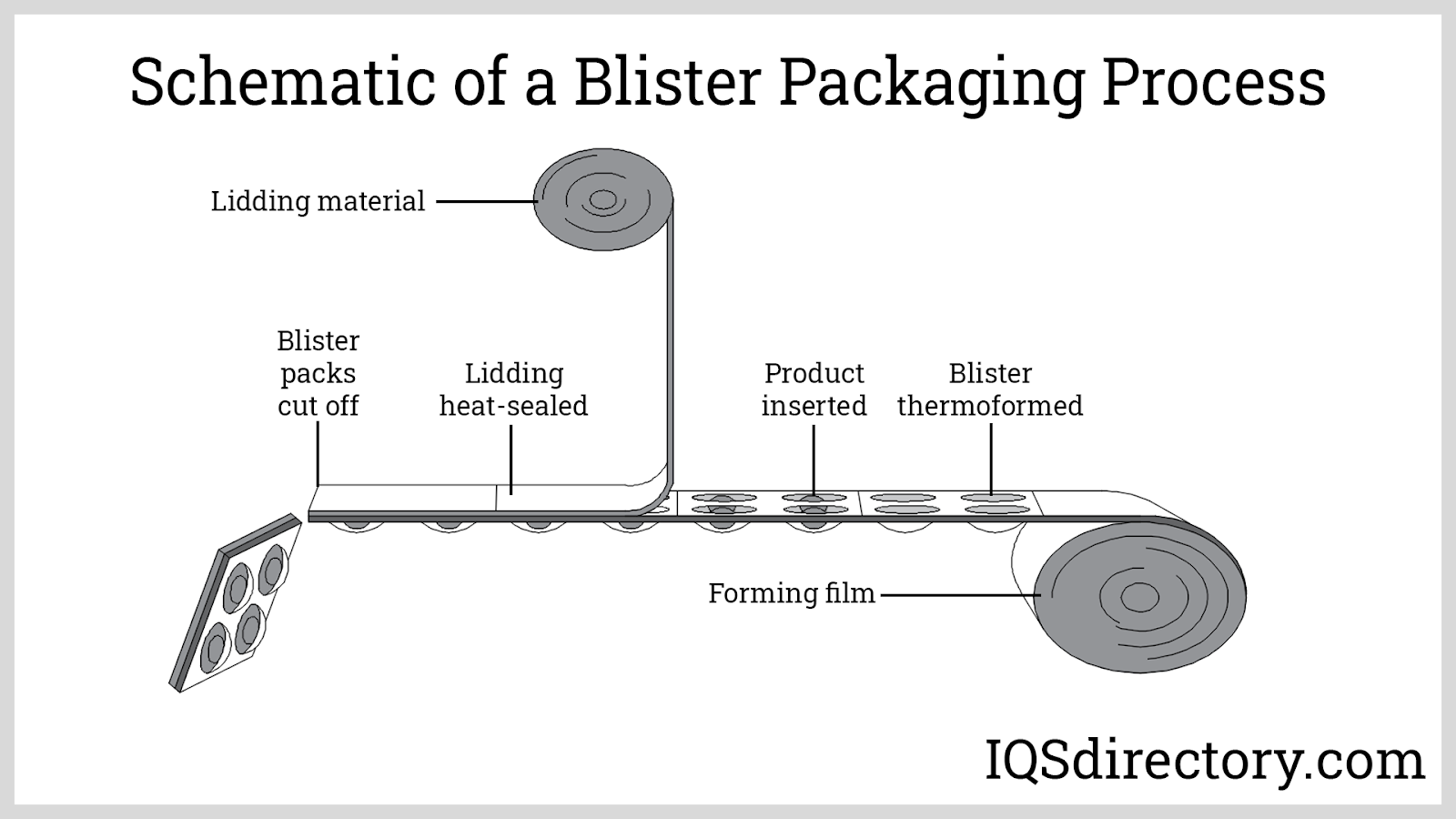 Schematic of a Blister Packaging Process
