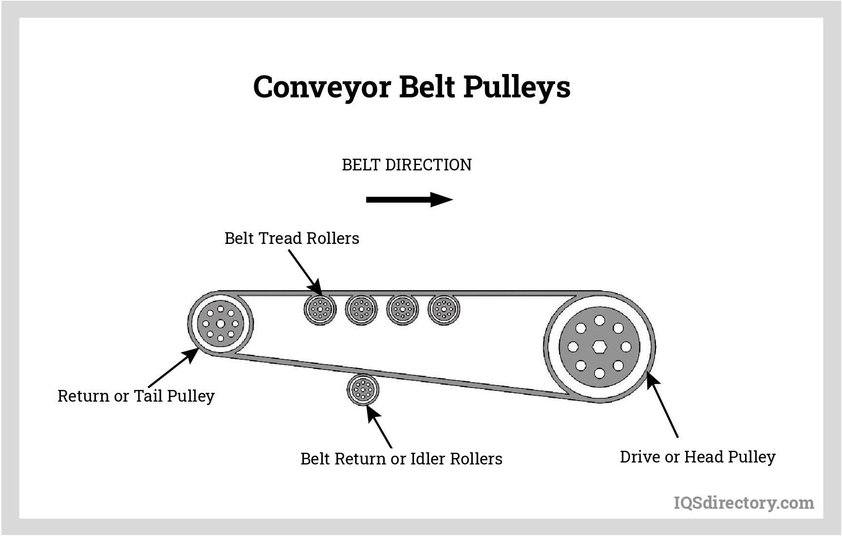 Conveyor Belt Pulleys