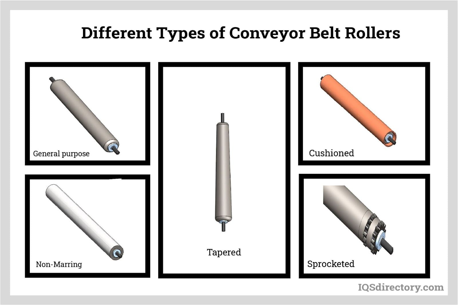 Different Types of Conveyor Belt Rollers