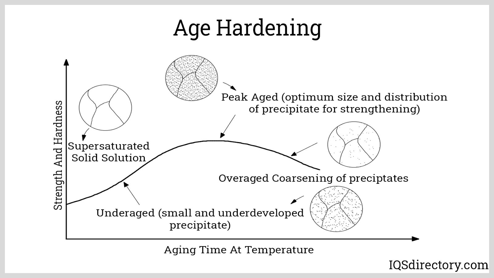 Age Hardening
