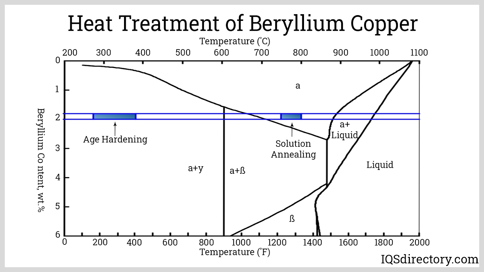 Heat Treatment of Beryllium Copper