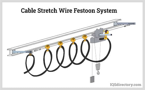 Cable Stretch Wire Festoon System (1)