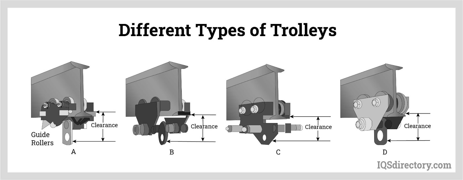 Different Types of Trolleys