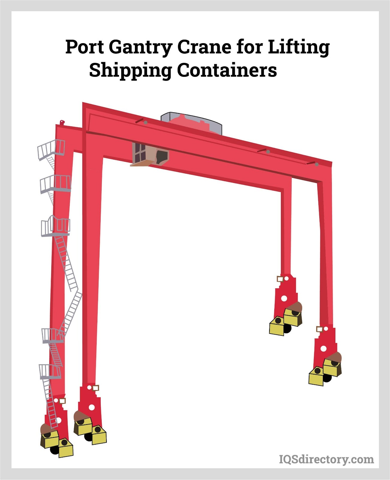 Port Gantry Crane for Lifting Shipping Containers