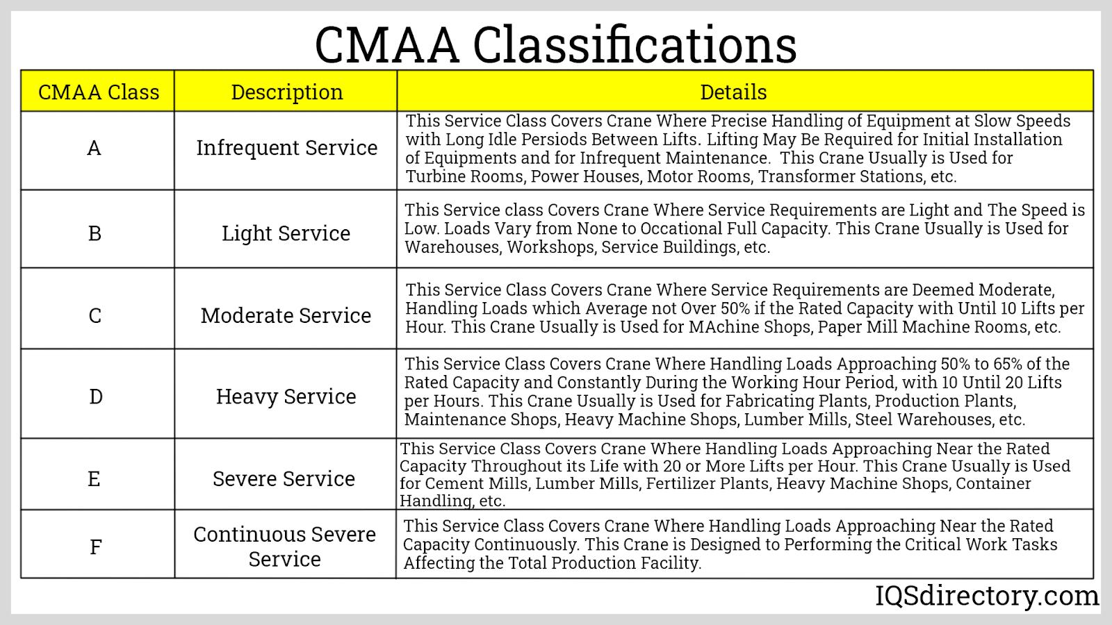 CMAA Classifications