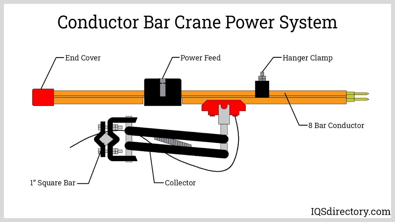 Conductor Bar Crane Power System