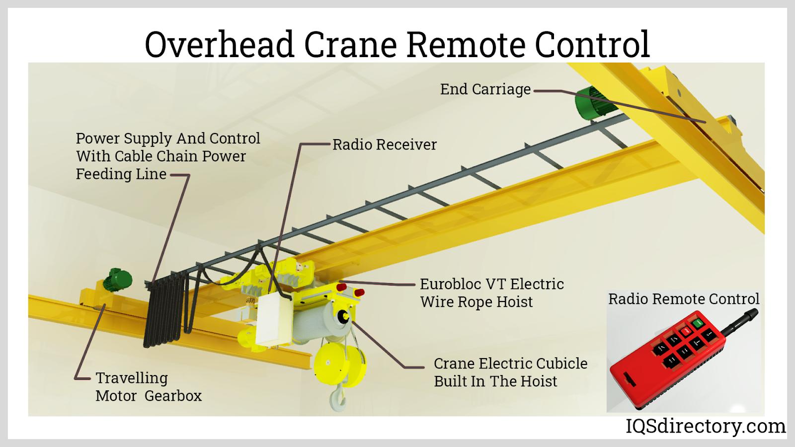 Overhead Crane Remote Control