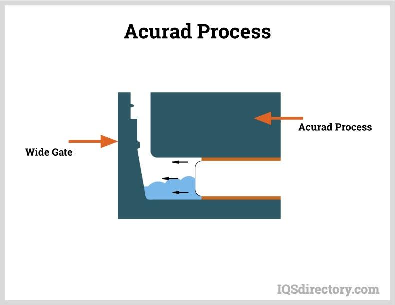 Acurad Process