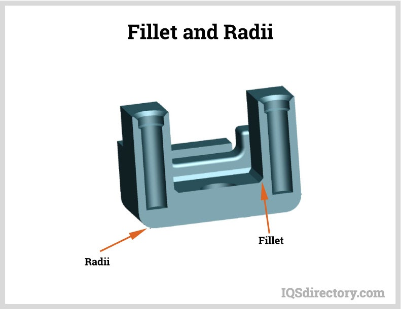 Fillet and Radii