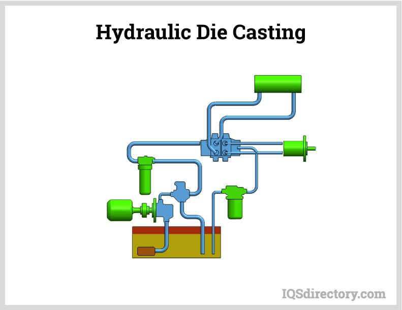 Hydraulic-Die-Casting
