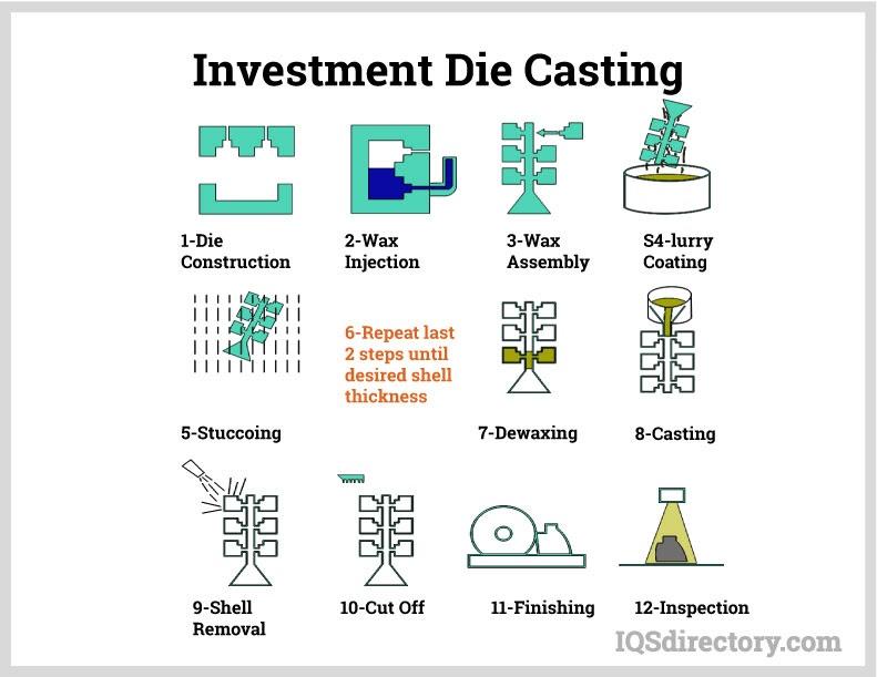 Investment Die Casting