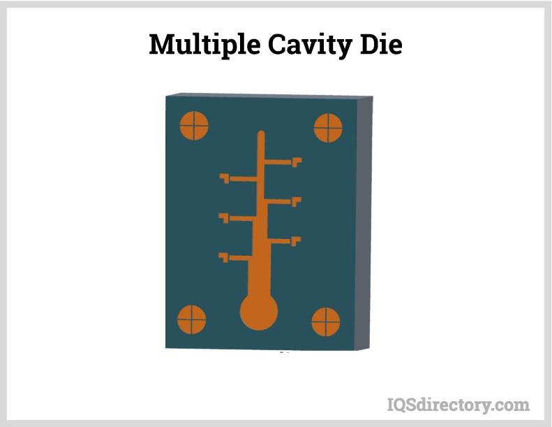 Multiple-Cavity Die