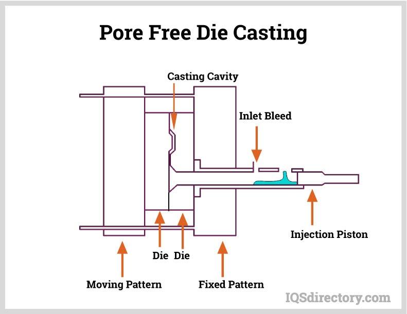 Pore Free Die Casting