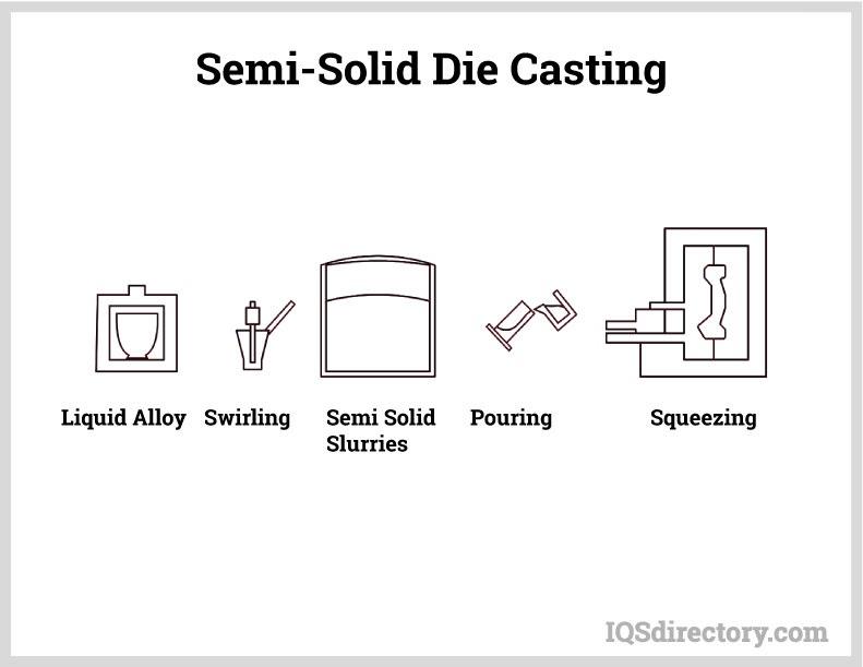 Semi-Solid Die Casting