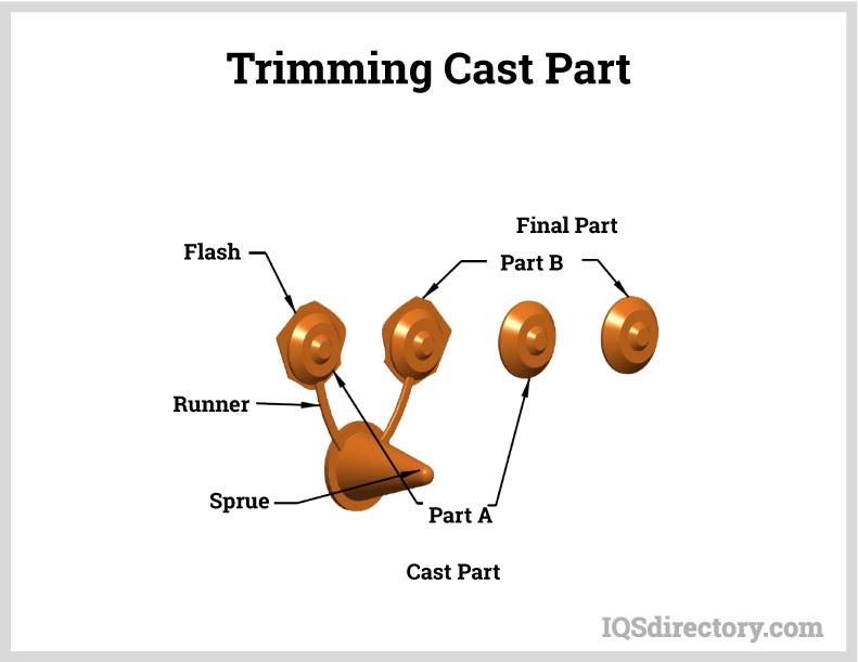 Trimming Cast Part