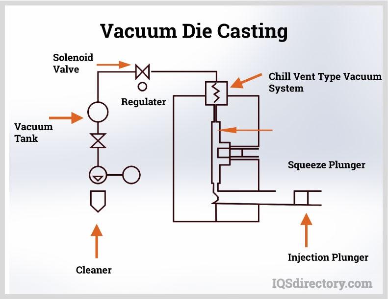 Vacuum Die Casting