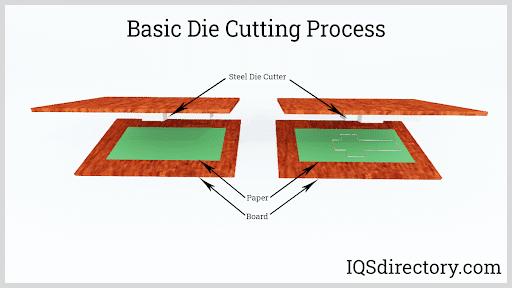 Basic Die Cutting Process