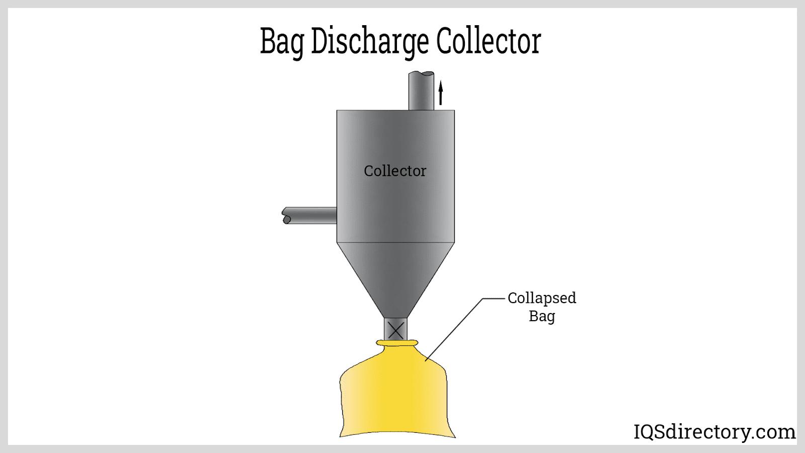 Bag Discharge Collector