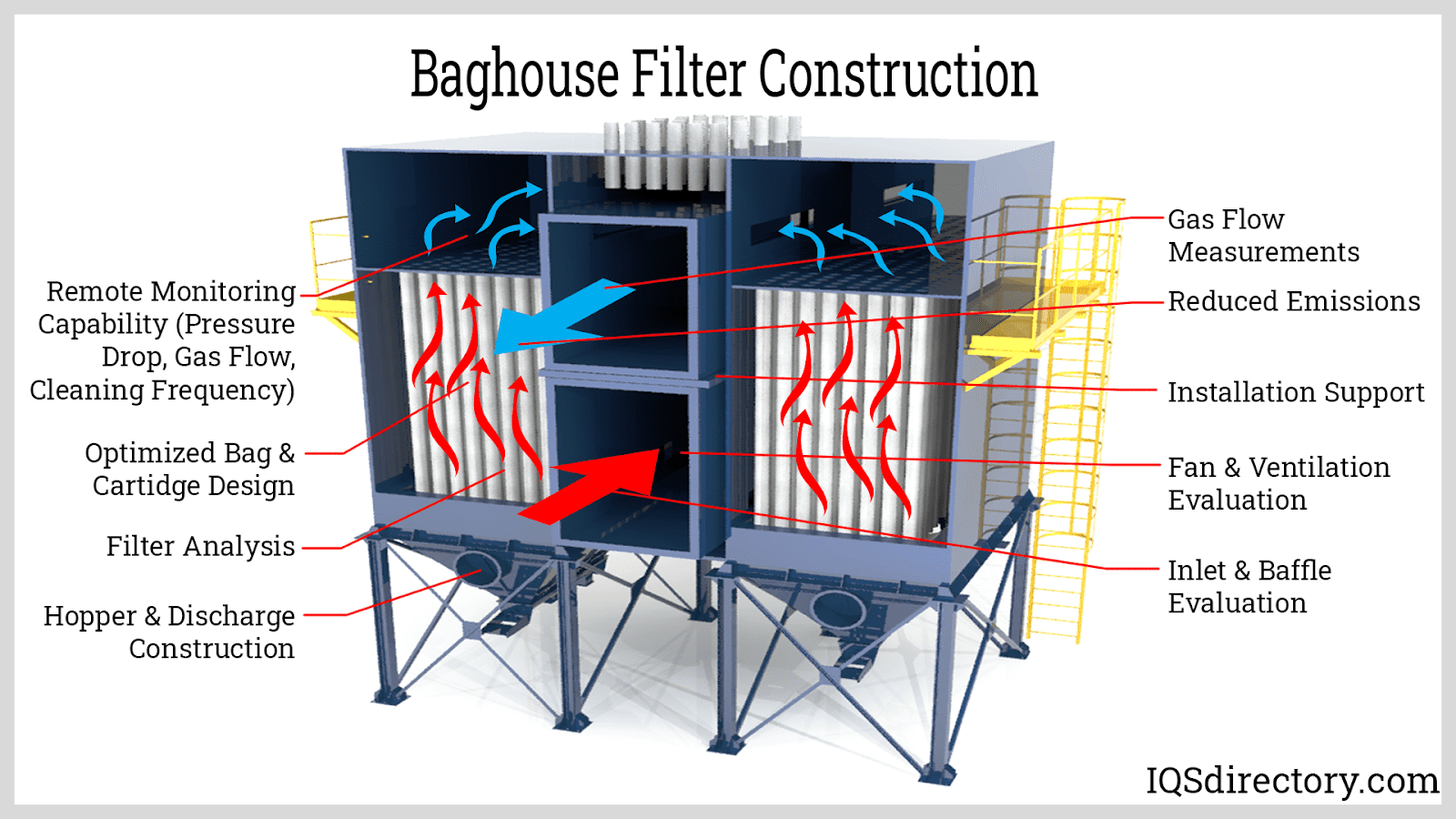 Baghouse Filter Construction